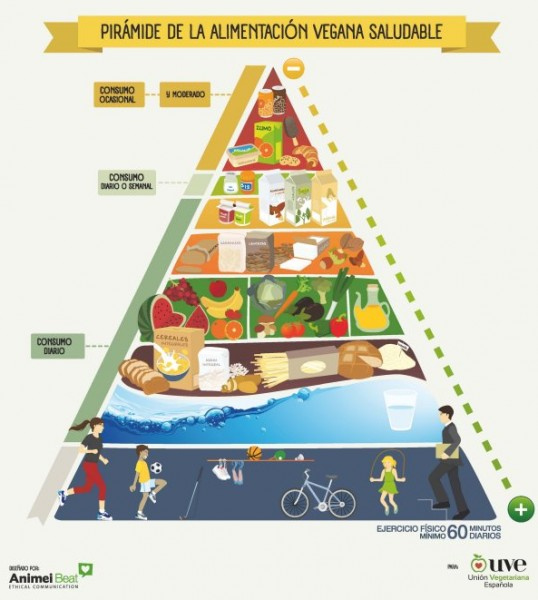 dieta vegetariana barcelona