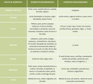 Tabla de alimentos recomendados para la hernia de hiato