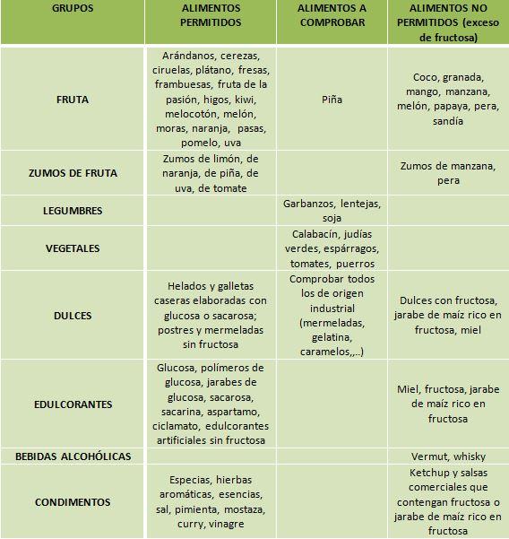 alimentos permitidos y prohibidos intolerancia a la fructosa